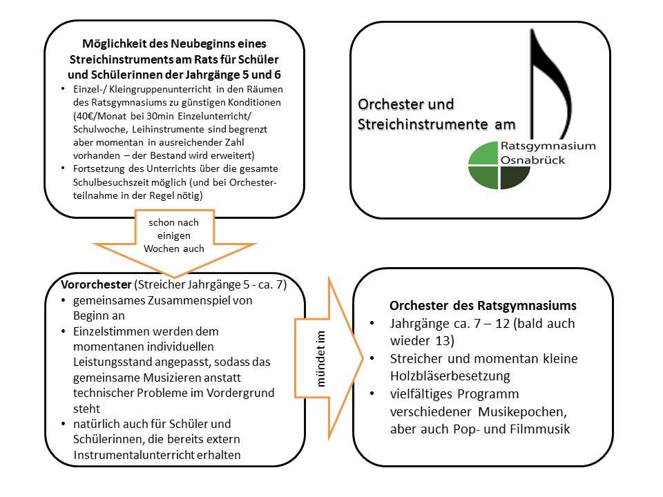 Vororchester, Orchester, Unterricht an Streichinstrumenten